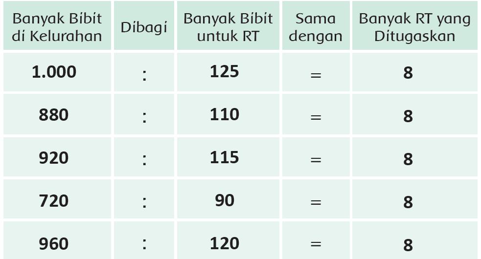 Kunci Jawaban Halaman 153, 154, 155, 156, 157 Tema 4 Kelas 3