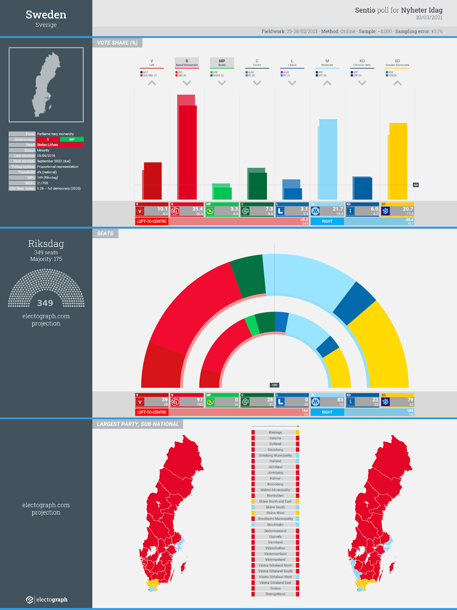 SWEDEN: Sentio Research poll chart for Nyheter Idag, 10 March 2021