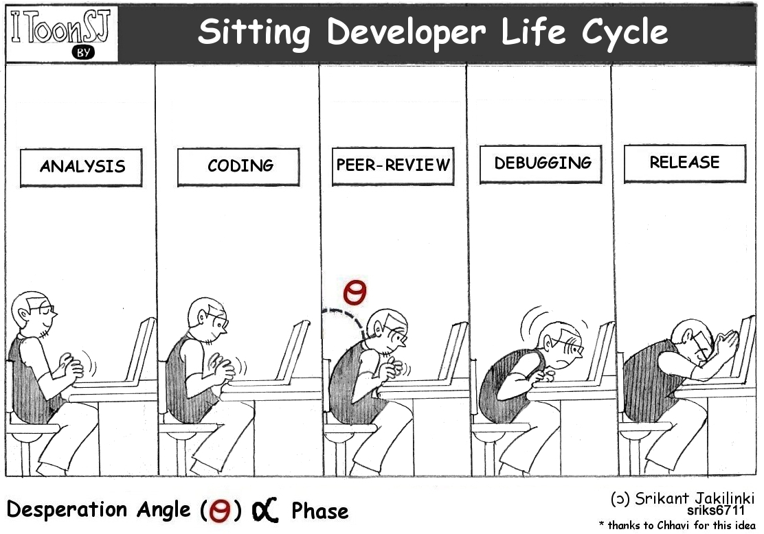 Software Development Life Cycle [SDLC] - YouTube