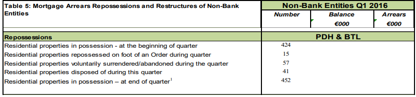 [Repossession+by+Non-Bank+Entities+Q1+2016%5B3%5D]