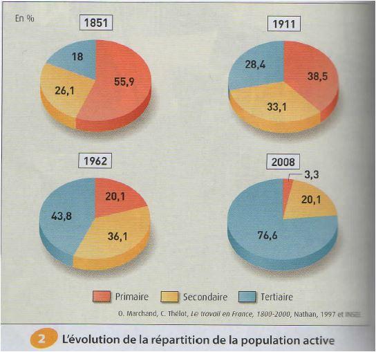 Croissance et mondialisation depuis 1850 dissertation proposal