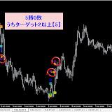 EUR/USD M15 2014年1月勝率【100】%リアルタイムで確認した直近シグナル2014.4.30まで