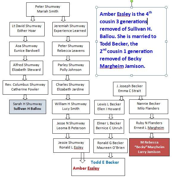 [Becky+Margheim+to+Amber+Essley+to+Sullivan+Ballou%5B5%5D]