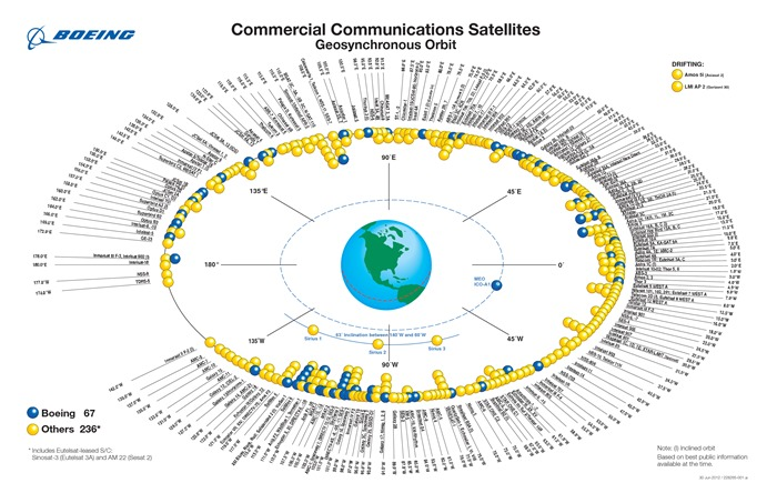 Commercial Communications Satellites - GSO - 01