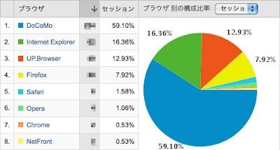 Google Analyticsブラウザの割合(2009/2/11分)