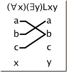 6.6 quantifier pictures 1.c