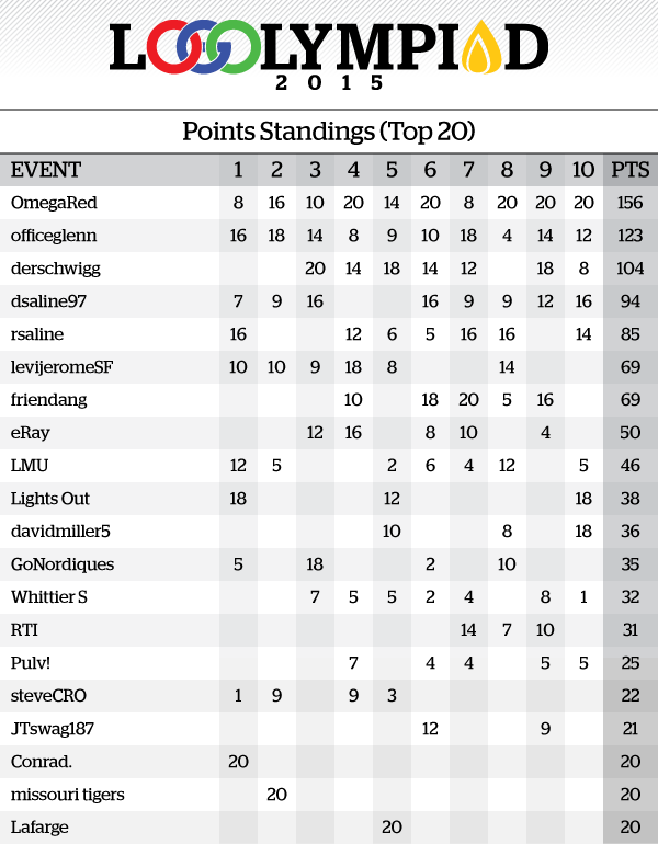 Event10Results_PointsStandings.png