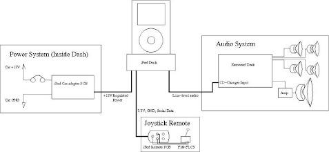 Photo: Car Dock block diagram.