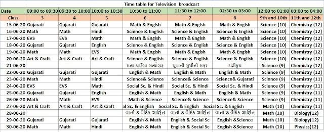 STD 3 to 12 Student Home Learning Program DD Giranar (Education Gujarat)