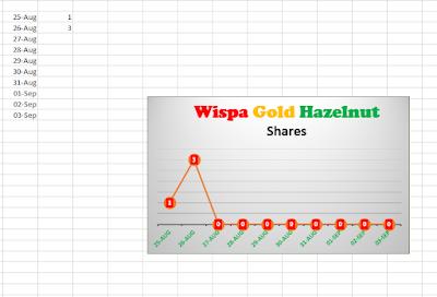 Wispa Gold Hazelnut Share Graph