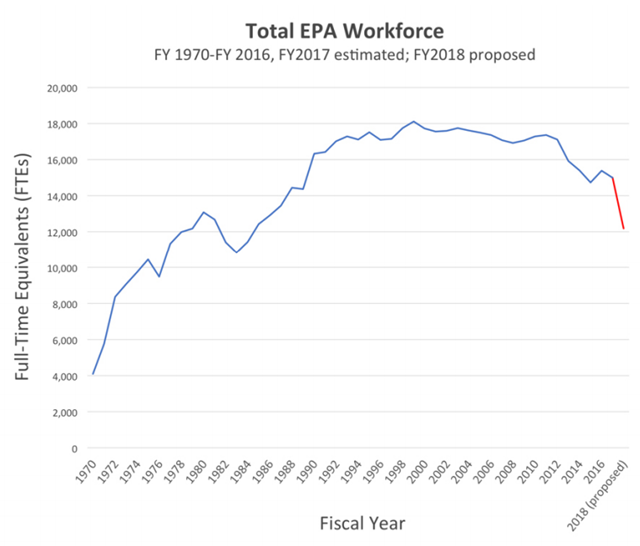 Historical Trends in the EPA's Workforce. After an early reduction under Reagan during the 1980s, the number of this agency's employees rose then plateaued.