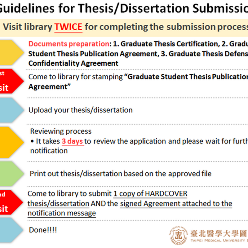 105(1)Guidelines for Thesis/Dissertation Submission