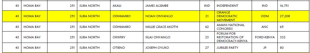 IEBC Data