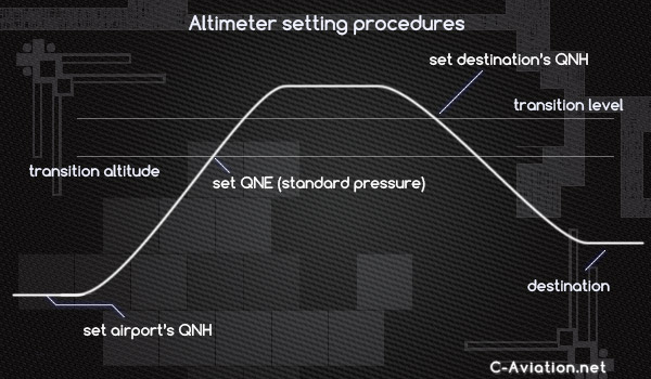 how to read an altimeter