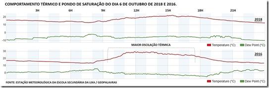 COMPORTAMENTO TÉRMICO E PONDO DE SATURAÇÃO DO DIA 6 DE OUTUBRO DE 2018 E 2016