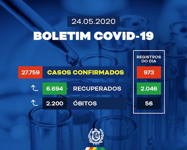 Pernambuco tem novo recorde de pacientes recuperados da Covid-19
