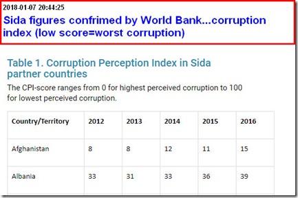 sida-afgh corruption