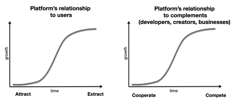 Platform adoption S curve