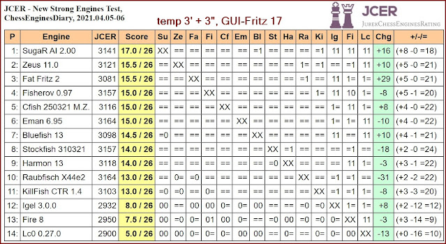 Chess Engines Diary - Tournaments 2021 - Page 5 2021.04.05.JCERNewEngines
