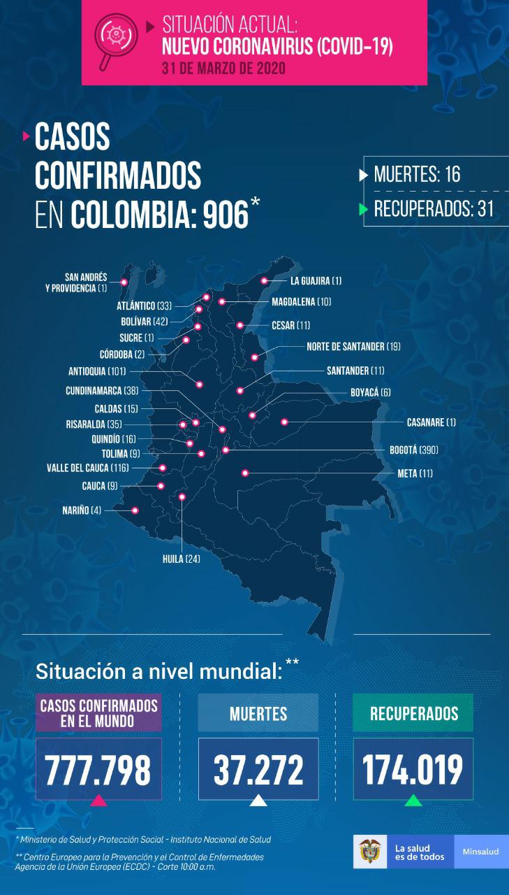 16 MUERTOS Y NUEVOS CASOS DE COVID-19 EN COLOMBIA