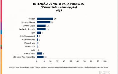 Riverton e Robson Oliveira estão tecnicamente empatados na disputa pela Prefeitura de Macaé