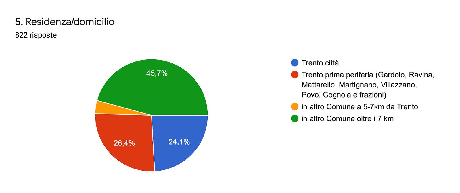 Grafico delle risposte di Moduli. Titolo della domanda: 5. Residenza/domicilio. Numero di risposte: 822 risposte.