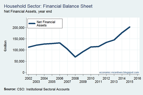 Net Financial Assets
