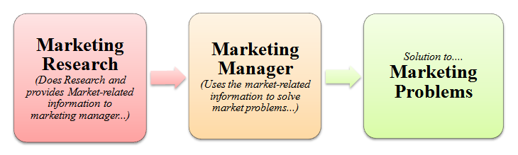 Objective of marketing research