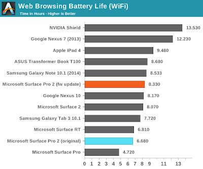 Microsoft Surface Pro 2 Web Browsing Battery Life (Wi-Fi) : AnandTech