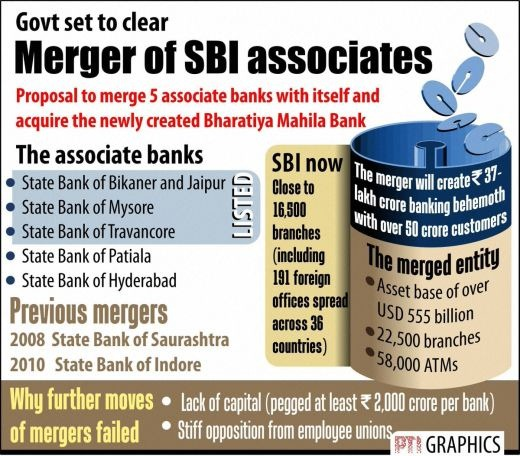 SBI-associate-banks-merger-news