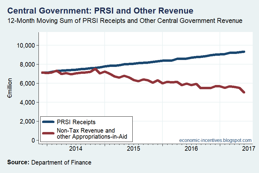 [Central+Government+PRSI+and+Other+Revenue%5B2%5D]
