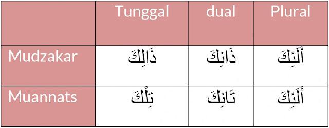 Lengkap : Pembagian Isim Nakirah dan Isim Ma'rifat dalam bahasa Arab
