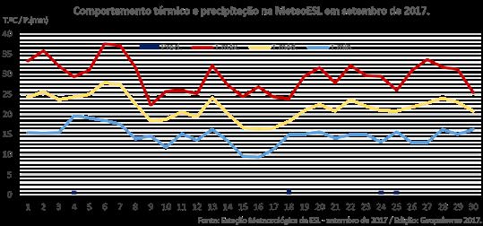 Temperatura e precipitação de setembro de 2017