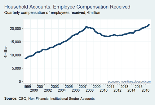 Compensation of Employees Received since 1999