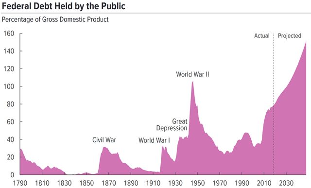 U.S. federal debt held by the public, 1790-2018 and projected to 2030. Graphic: Congressional Budget Office