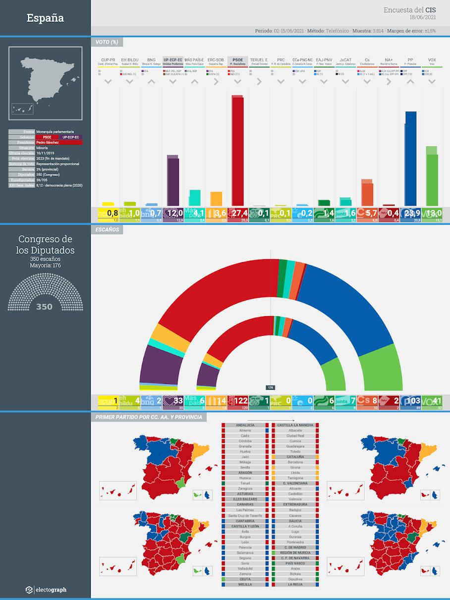 Gráfico de la encuesta para elecciones generales en España realizada por el CIS, 18 de junio de 2021