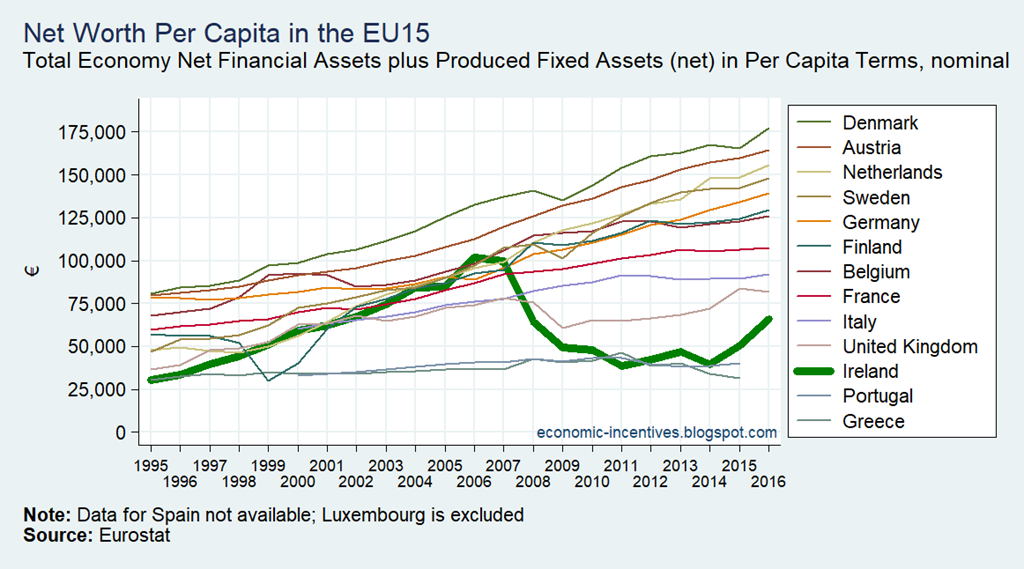 [EU15+Total+Net+Worth+Per+Capita+1995-2016%5B1%5D]