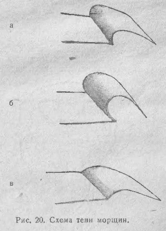 Схема тени морщин