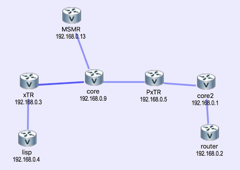 Lisp proxy xtr