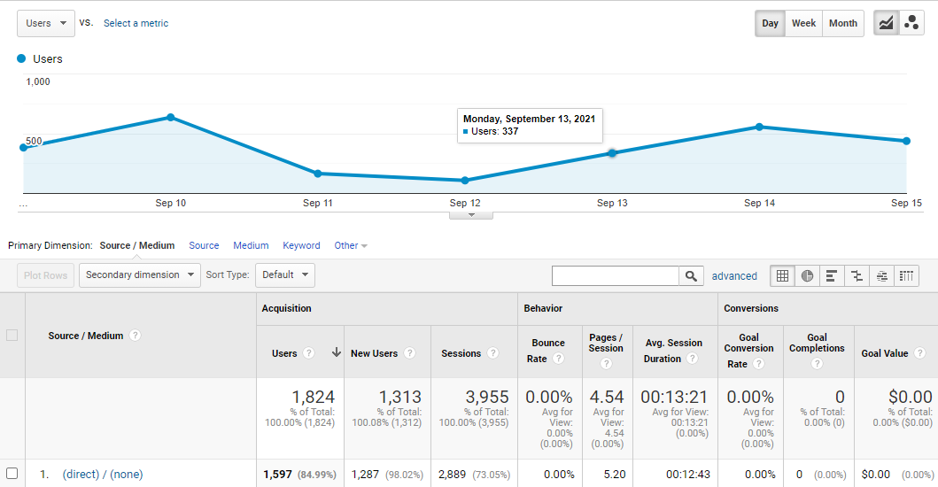 How to Get Repeat Web Traffic