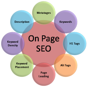 Tối ưu hóa website bằng SEO on page