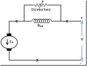 Field-diverter-method