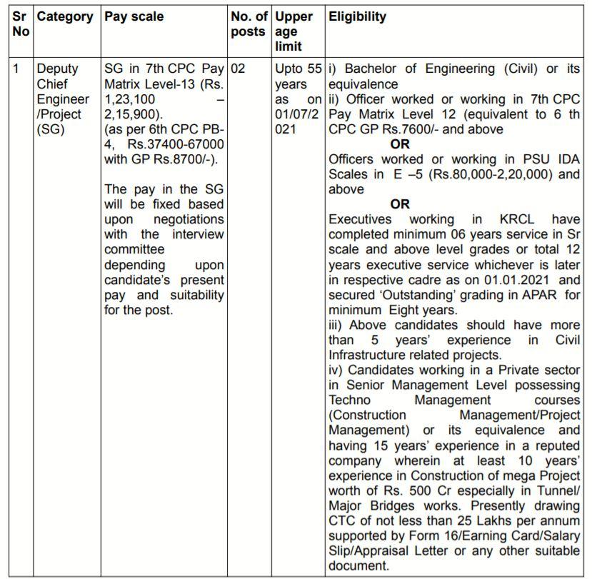 Konkan Railway Vacancy Details