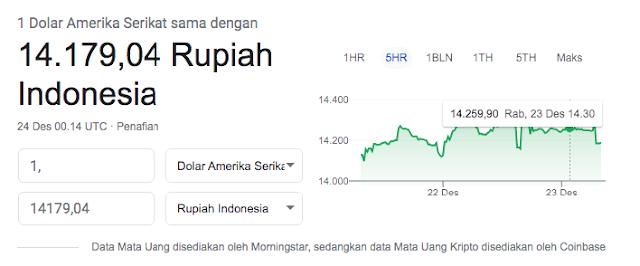 Harga dari Dollar ke Rupiah - hostze.net