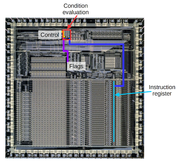 The ARM1 processor chip showing the condition evaluation circuit (red) and the main components it interacts with. Original photo courtesy of Computer History Museum.