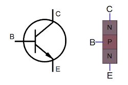 Symbol and simplified structure of an NPN transistor.