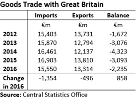 External Trade with GB