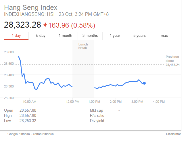 hang seng index chart