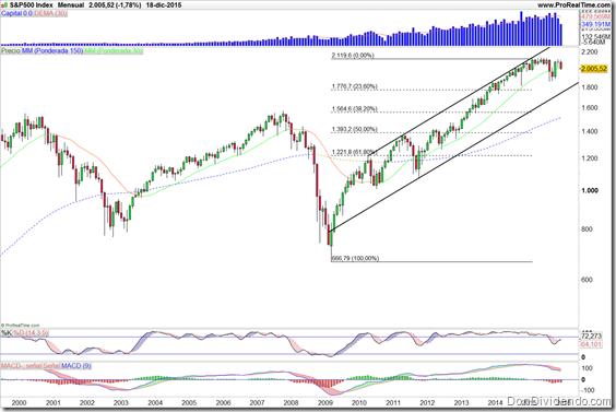 S&P500 Index_thumb[2][1]