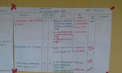 Dream building, Self Assessent  and Action Plan at Harisinga Station Bloc, Udalguri